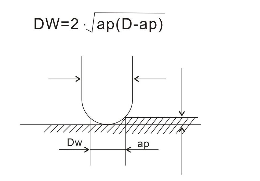 p98 铣削计算和公式